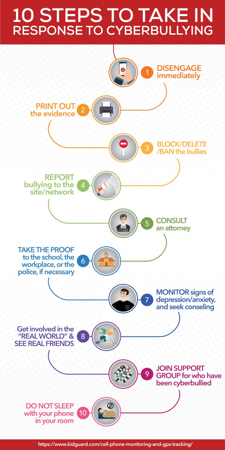 infographic 10steps cyberbullying